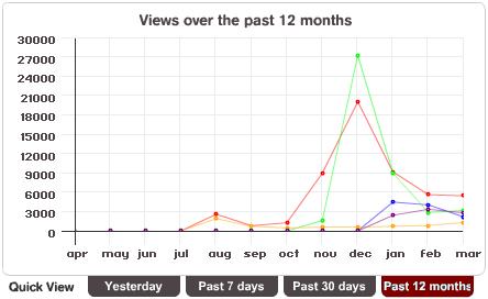 MochiBot stats